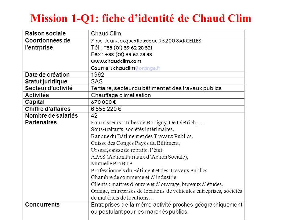 Mission 1-Q1: fiche didentité de Chaud Clim Raison socialeChaud Clim Coordonnées de lentrprise 7 rue Jean-Jacques Rousseau 95200 SARCELLES Tél : = 33