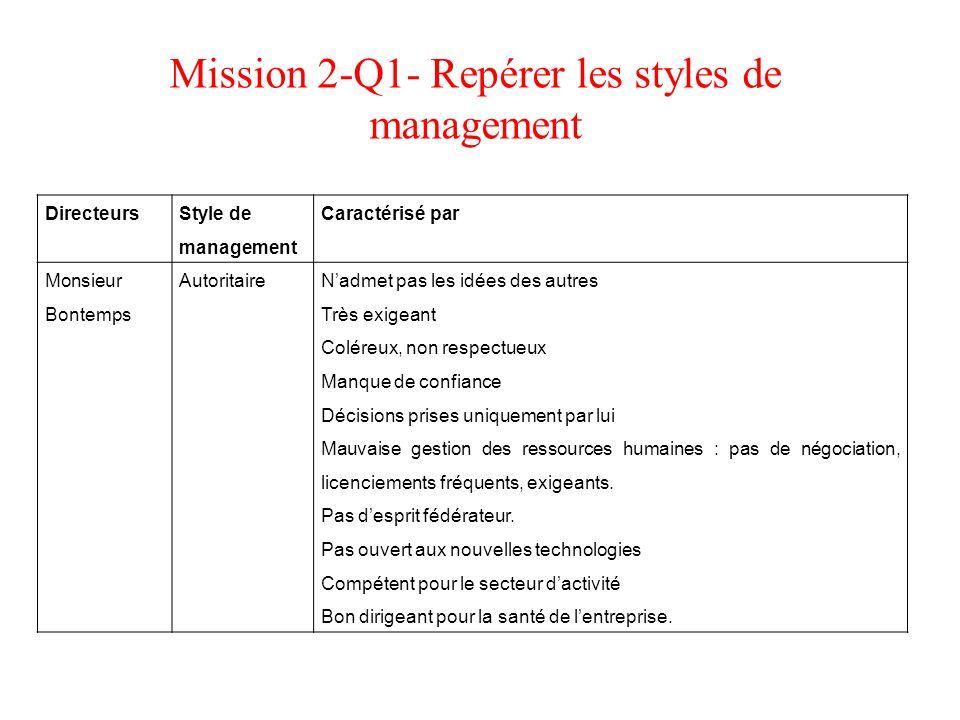 Mission 2-Q1- Repérer les styles de management Directeurs Style de management Caractérisé par Monsieur Bontemps AutoritaireNadmet pas les idées des au