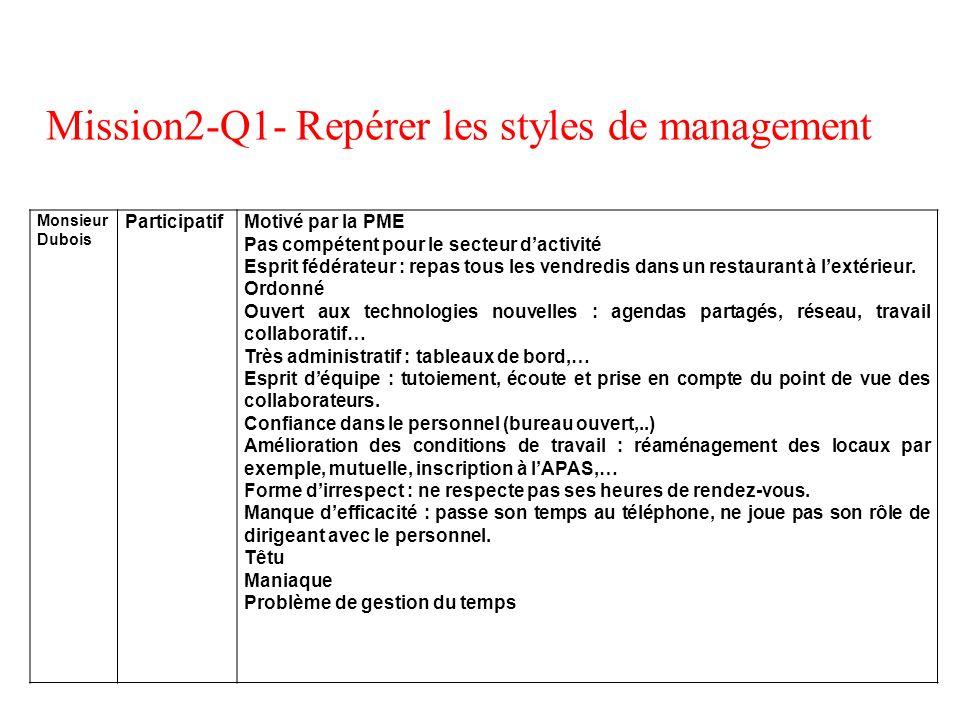 Mission2-Q1- Repérer les styles de management Monsieur Dubois ParticipatifMotivé par la PME Pas compétent pour le secteur dactivité Esprit fédérateur