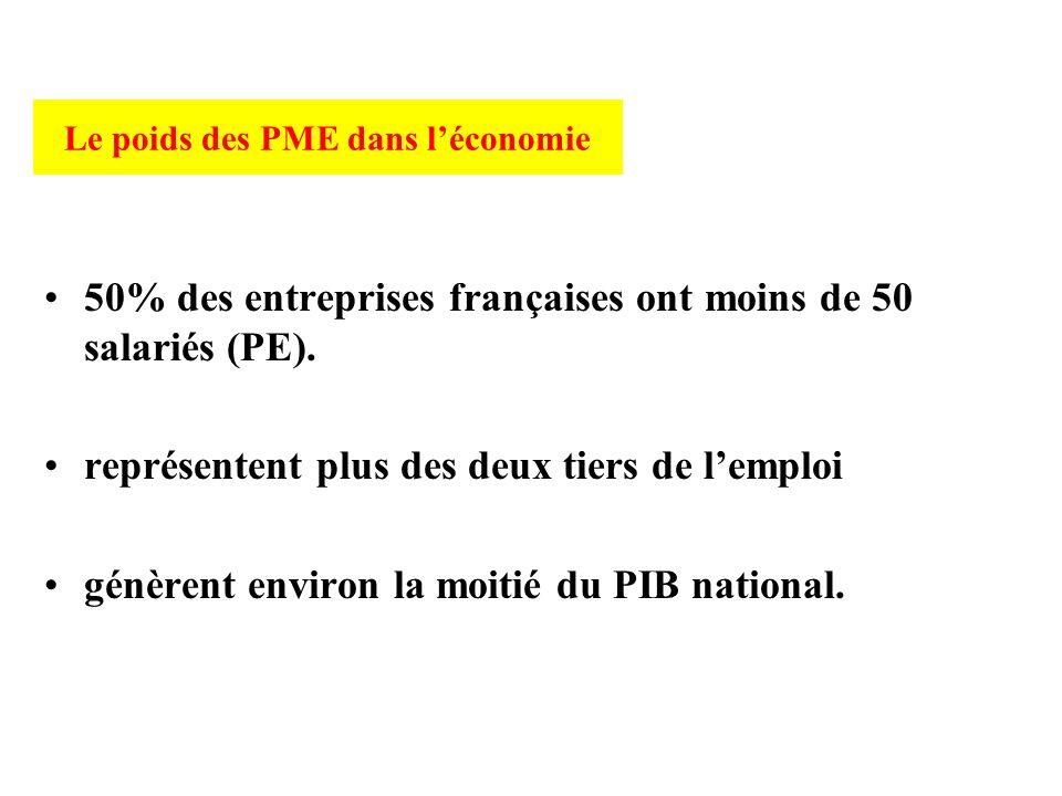 Le poids des PME dans léconomie 50% des entreprises françaises ont moins de 50 salariés (PE). représentent plus des deux tiers de lemploi génèrent env