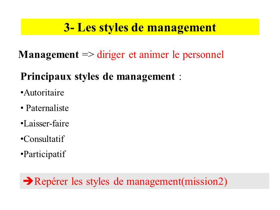 3- Les styles de management Management => diriger et animer le personnel Principaux styles de management : Autoritaire Paternaliste Laisser-faire Cons