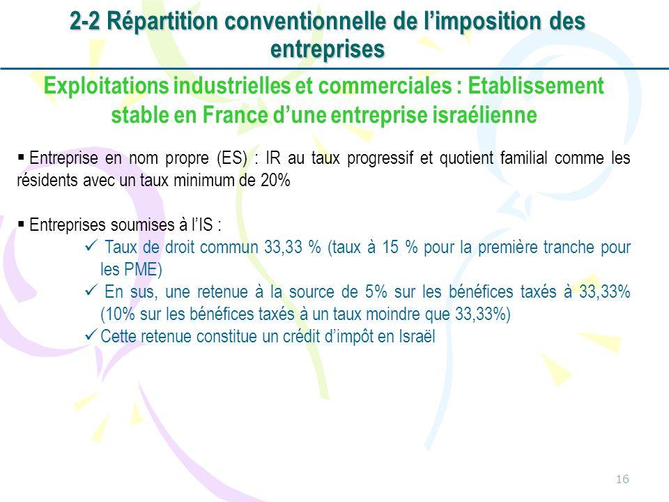 16 Exploitations industrielles et commerciales : Etablissement stable en France dune entreprise israélienne Entreprise en nom propre (ES) : IR au taux progressif et quotient familial comme les résidents avec un taux minimum de 20% Entreprises soumises à lIS : Taux de droit commun 33,33 % (taux à 15 % pour la première tranche pour les PME) En sus, une retenue à la source de 5% sur les bénéfices taxés à 33,33% (10% sur les bénéfices taxés à un taux moindre que 33,33%) Cette retenue constitue un crédit dimpôt en Israël 2-2 Répartition conventionnelle de limposition des entreprises