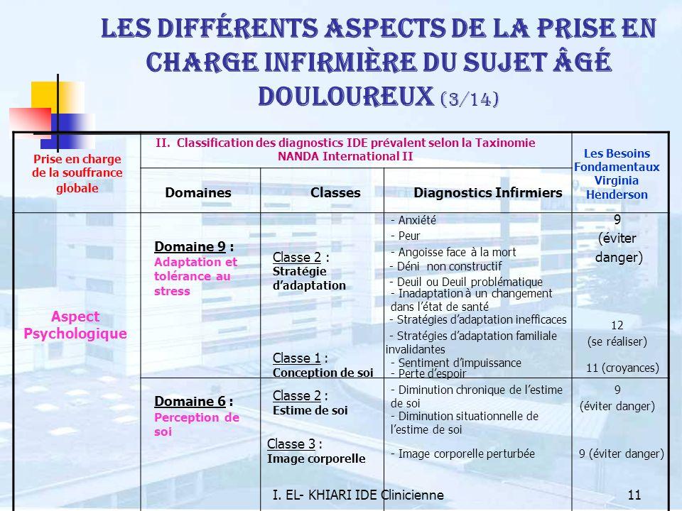 I. EL- KHIARI IDE Clinicienne11 Les différents aspects de la prise en charge infirmière du sujet âgé douloureux (3/14) Prise en charge de la souffranc