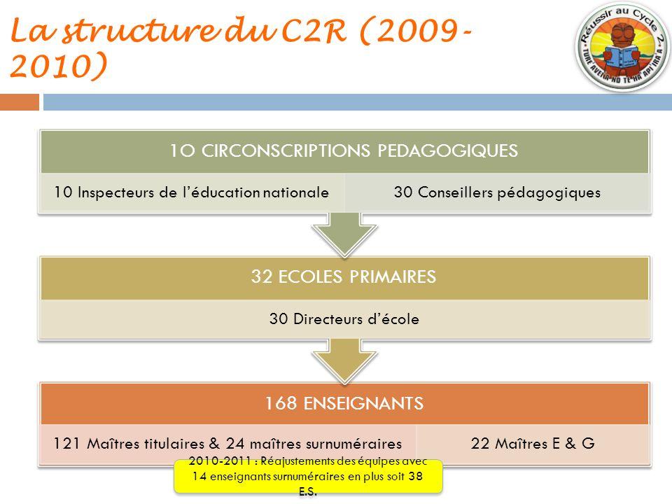 La structure du C2R (2009- 2010) 168 ENSEIGNANTS 121 Maîtres titulaires & 24 maîtres surnuméraires22 Maîtres E & G 32 ECOLES PRIMAIRES 30 Directeurs d
