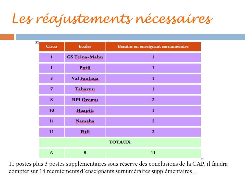Les réajustements nécessaires 11 postes plus 3 postes supplémentaires sous réserve des conclusions de la CAP, il faudra compter sur 14 recrutements de