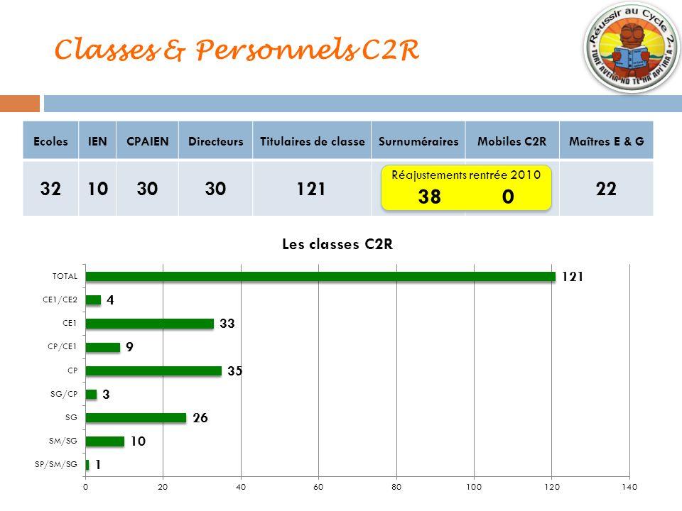 Classes & Personnels C2R EcolesIENCPAIENDirecteursTitulaires de classeSurnumérairesMobiles C2RMaîtres E & G 321030 12124422 Réajustements rentrée 2010
