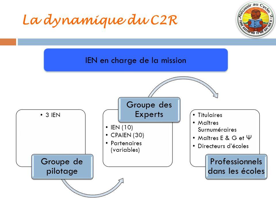 La dynamique du C2R 3 IEN Groupe de pilotage IEN (10) CPAIEN (30) Partenaires (variables) Groupe des Experts Titulaires Maîtres Surnuméraires Maîtres