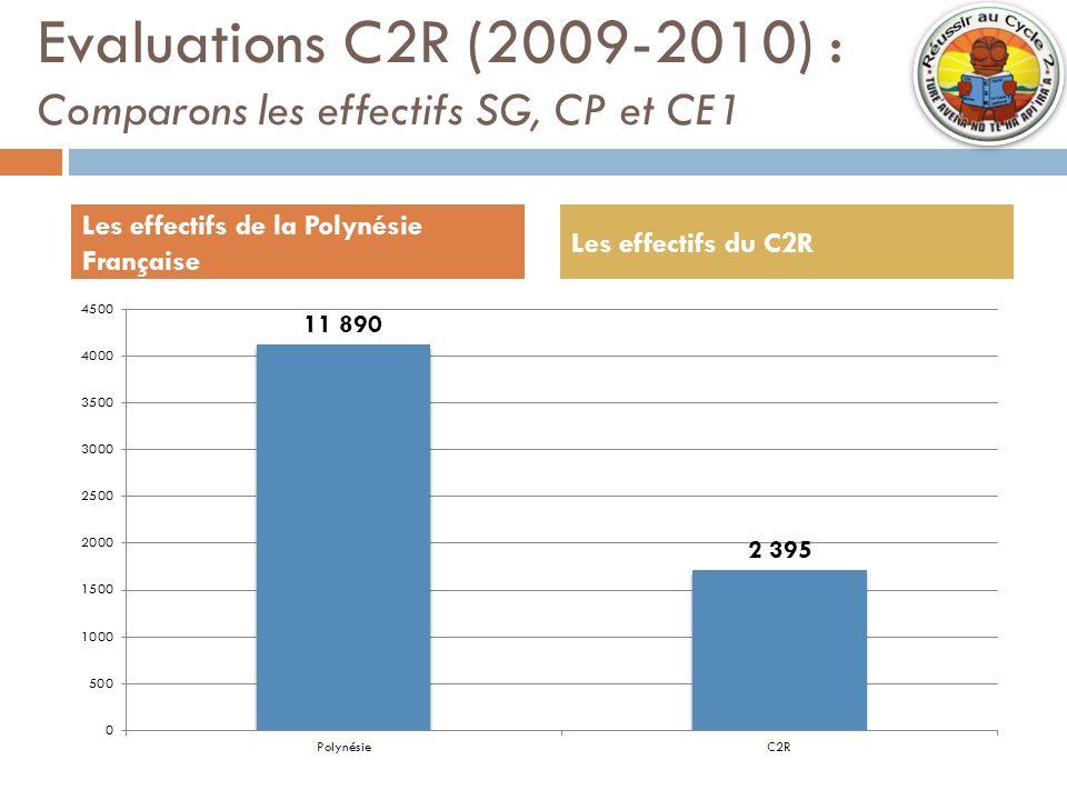 Evaluations C2R (2009-2010) : Comparons les effectifs SG, CP et CE1 Les effectifs de la Polynésie Française Les effectifs du C2R