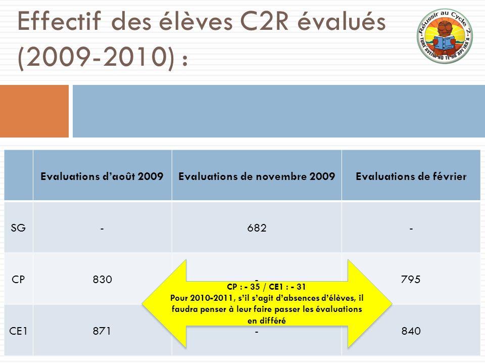 Effectif des élèves C2R évalués (2009-2010) : Evaluations daoût 2009Evaluations de novembre 2009Evaluations de février SG-682- CP830-795 CE1871-840 CP