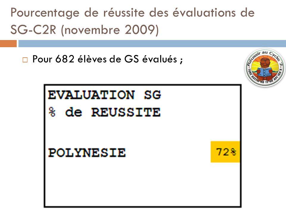 Pourcentage de réussite des évaluations de SG-C2R (novembre 2009) Pour 682 élèves de GS évalués ;
