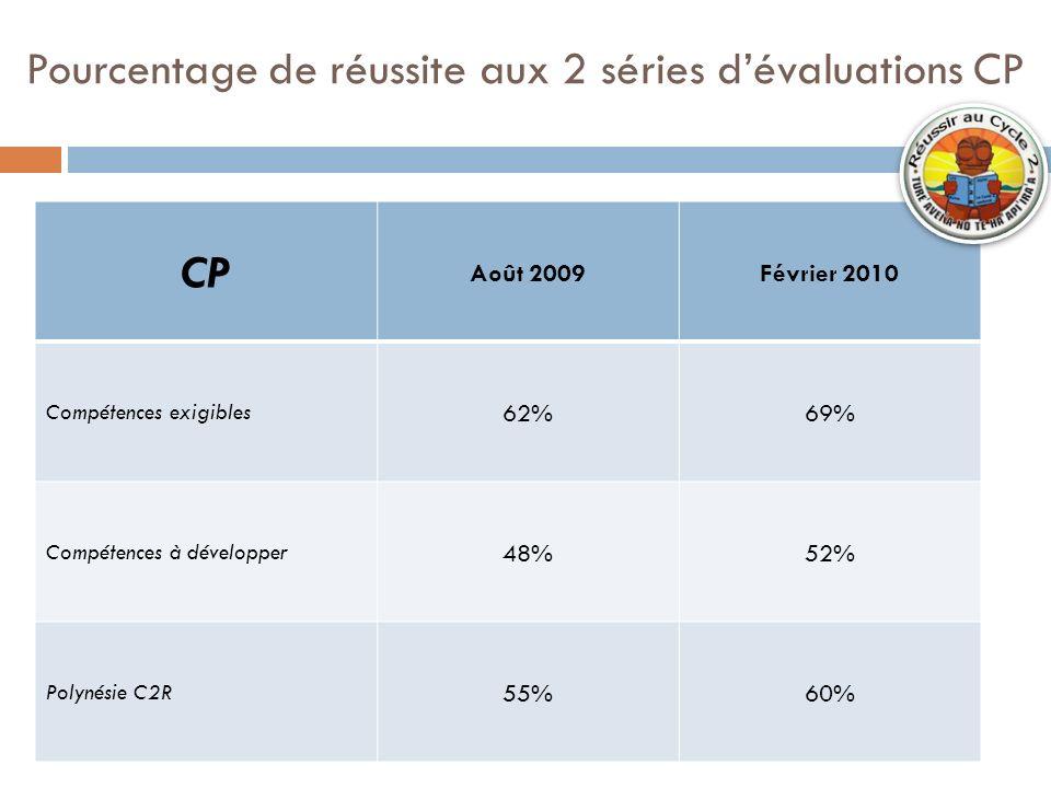 CP Août 2009Février 2010 Compétences exigibles 62%69% Compétences à développer 48%52% Polynésie C2R 55%60% Pourcentage de réussite aux 2 séries dévalu