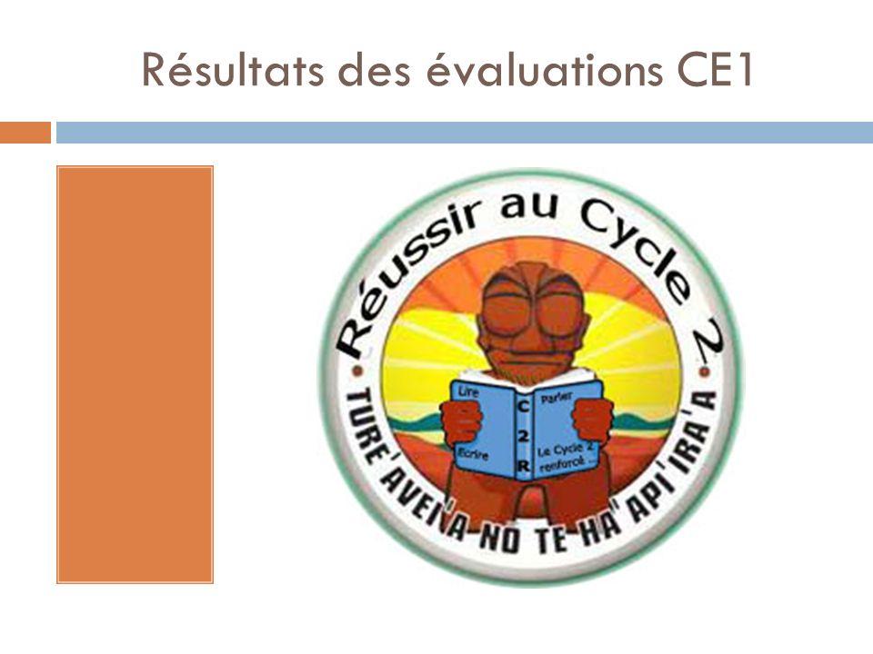 Résultats des évaluations CE1