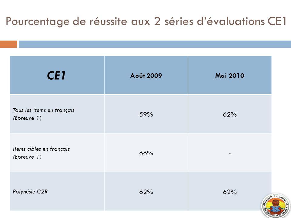 Pourcentage de réussite aux 2 séries dévaluations CE1 CE1 Août 2009Mai 2010 Tous les items en français (Epreuve 1) 59%62% Items cibles en français (Ep
