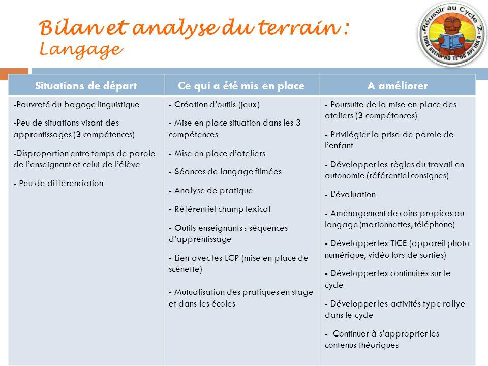 Bilan et analyse du terrain : Langage Situations de départCe qui a été mis en placeA améliorer -Pauvreté du bagage linguistique -Peu de situations vis