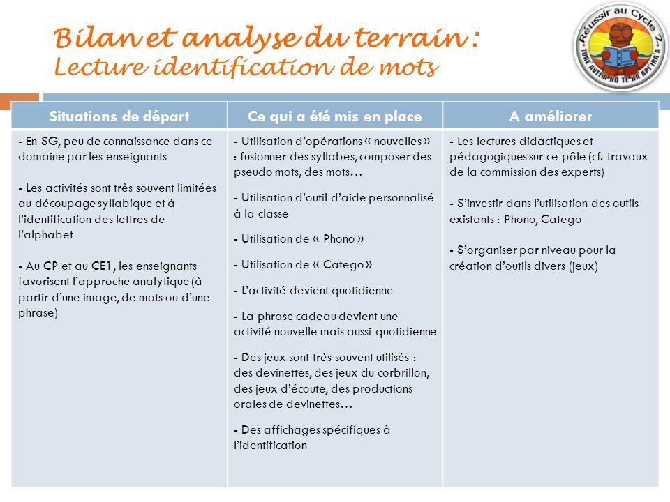 Bilan et analyse du terrain : Lecture identification de mots Situations de départCe qui a été mis en placeA améliorer - En SG, peu de connaissance dan
