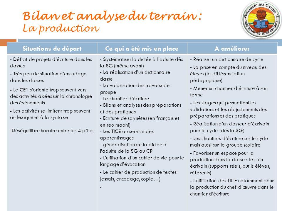 Bilan et analyse du terrain : La production Situations de départCe qui a été mis en placeA améliorer - Déficit de projets décriture dans les classes -