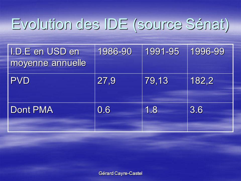 Gérard Cayre-Castel Evolution des IDE (source Sénat) I.D.E en USD en moyenne annuelle 1986-901991-951996-99 PVD27,979,13182,2 Dont PMA 0.61.83.6