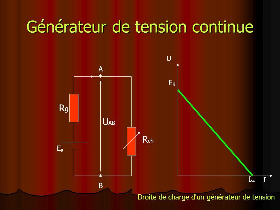 Générateur de tension continue RgRg R ch EgEg A*A* *B*B U AB U I EgEg I cc Droite de charge d un générateur de tension