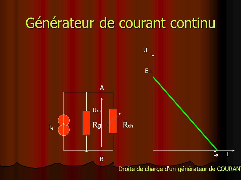 Générateur de courant continu RgRg R ch IgIg A * B U I E IgIg Droite de charge d un générateur de COURANT U AB