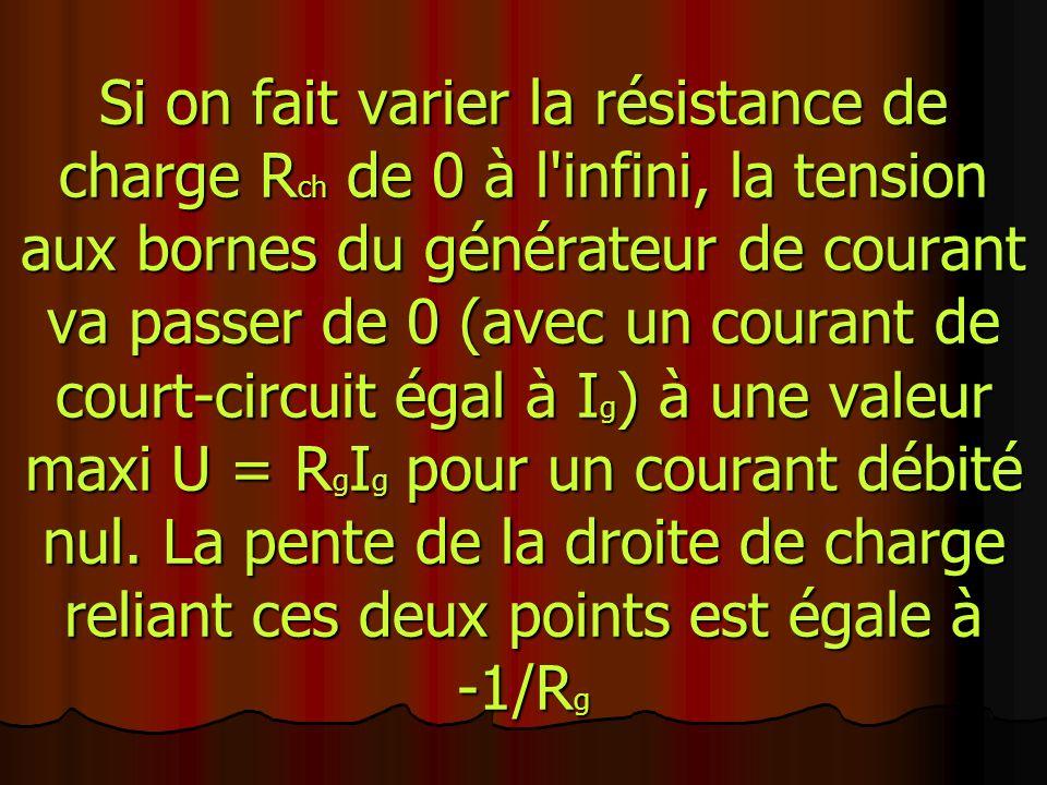 Si on fait varier la résistance de charge R ch de 0 à l infini, la tension aux bornes du générateur de courant va passer de 0 (avec un courant de court-circuit égal à I g ) à une valeur maxi U = R g I g pour un courant débité nul.