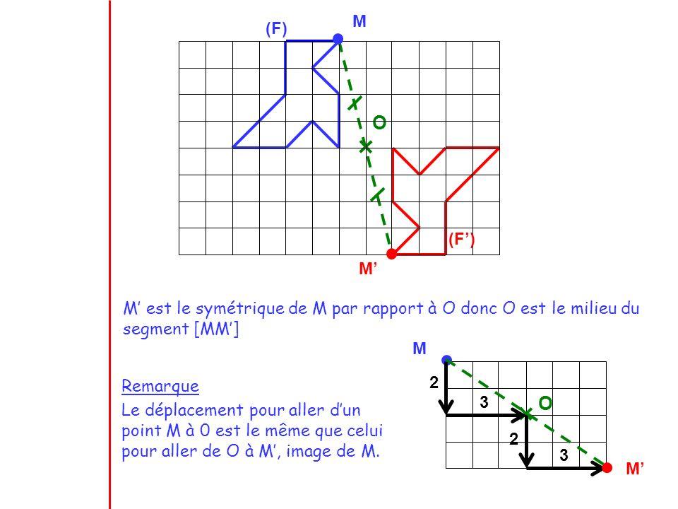 O (F) M M M est le symétrique de M par rapport à O donc O est le milieu du segment [MM] Remarque Le déplacement pour aller dun point M à 0 est le même