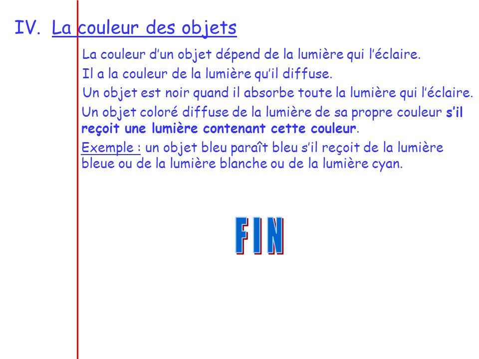 IV.La couleur des objets La couleur dun objet dépend de la lumière qui léclaire. Il a la couleur de la lumière quil diffuse. Un objet est noir quand i