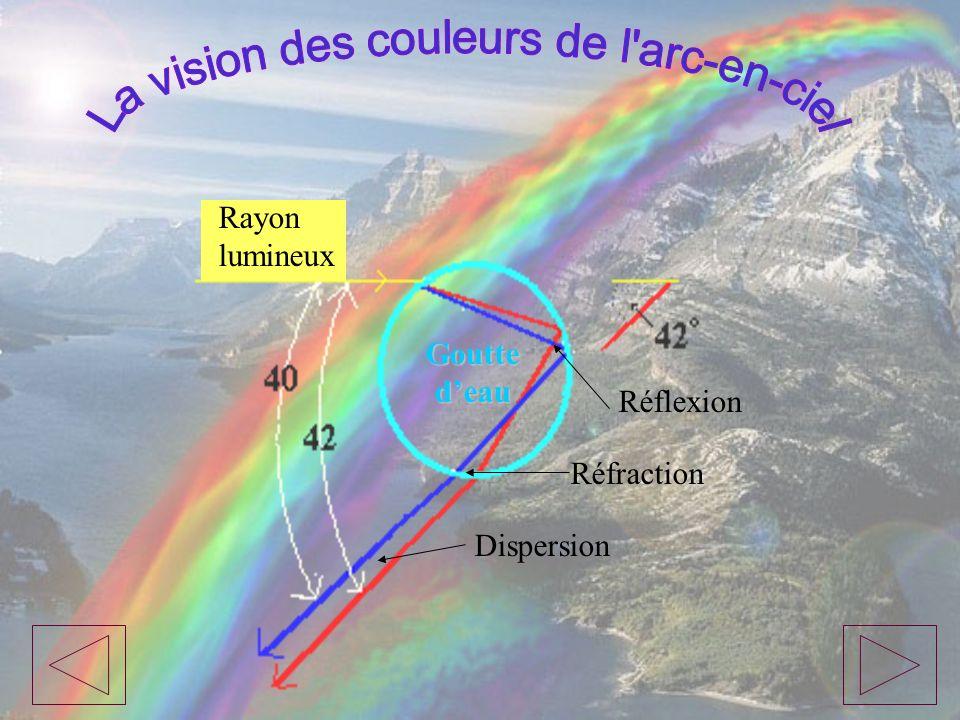 Rayon lumineux Réfraction Dispersion Réflexion Goutte deau