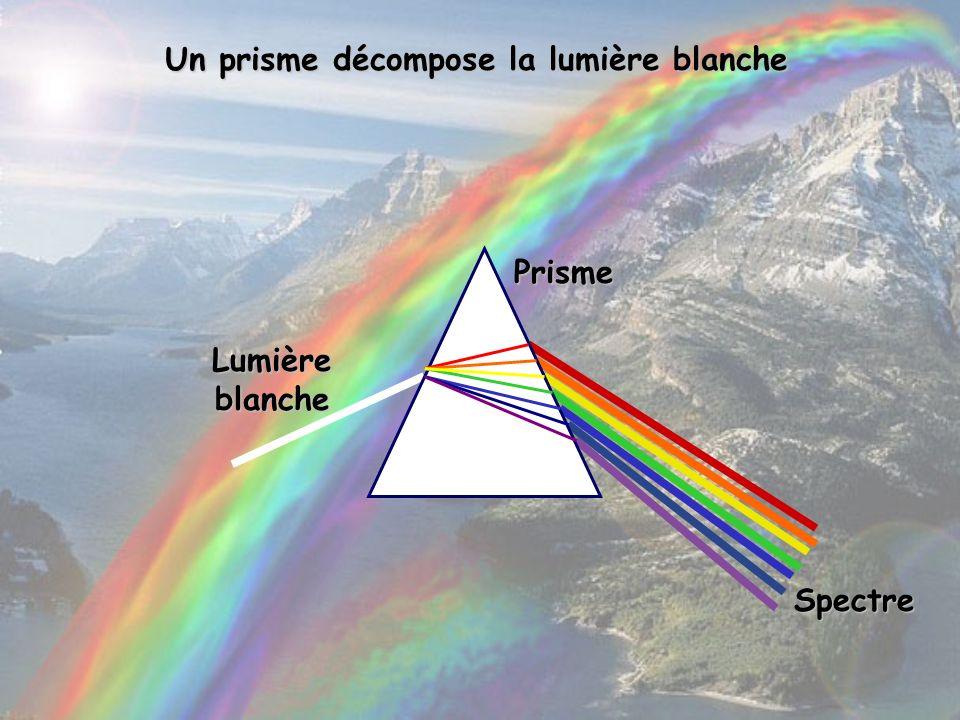 Prisme Spectre Lumière blanche Un prisme décompose la lumière blanche