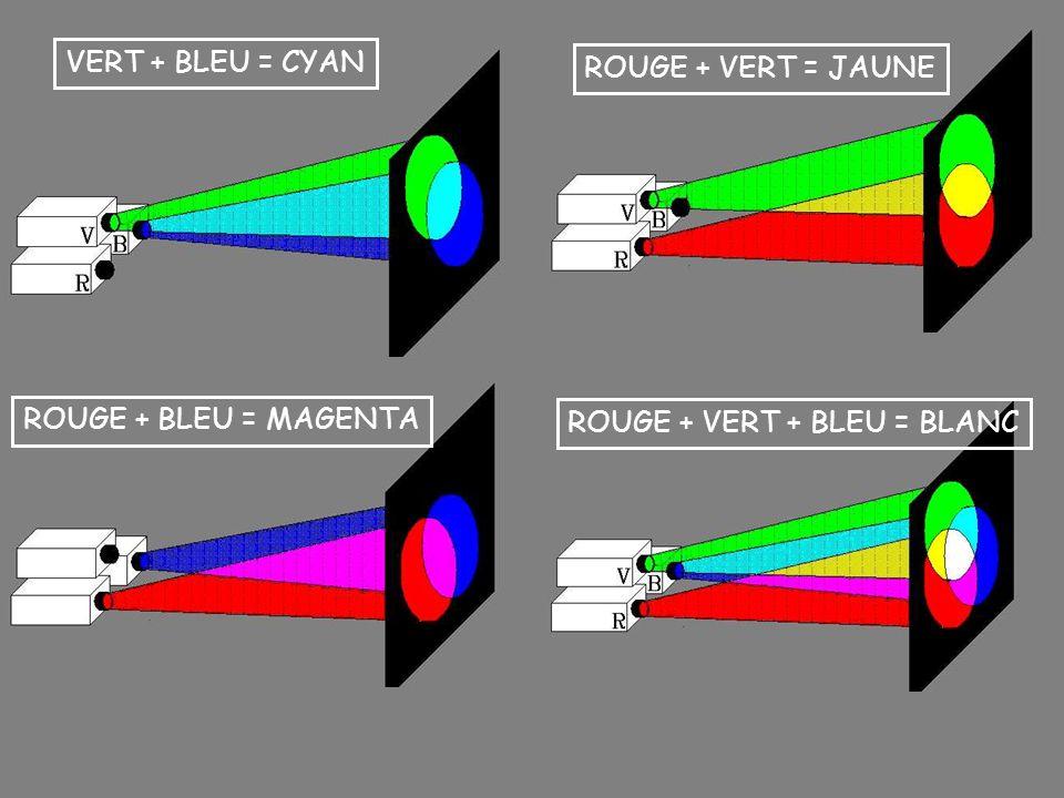 ROUGE + VERT = JAUNE ROUGE + BLEU = MAGENTA VERT + BLEU = CYAN ROUGE + VERT + BLEU = BLANC