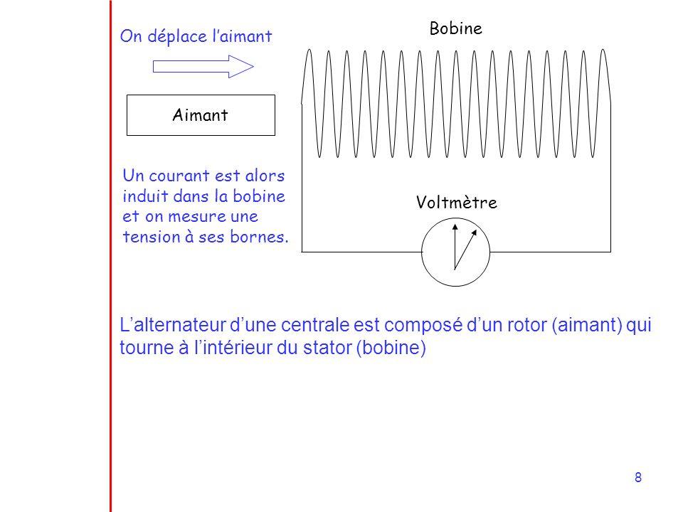 8 Aimant Bobine Voltmètre On déplace laimant Un courant est alors induit dans la bobine et on mesure une tension à ses bornes.