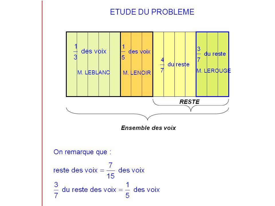 1) Proportion des voix obtenue par M.LEROUGE M. LEBLANC a obtenu 1/3 des voix M.