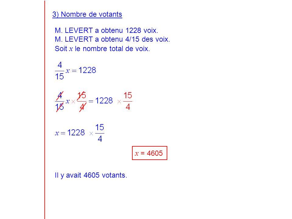 3) Nombre de votants M. LEVERT a obtenu 1228 voix.