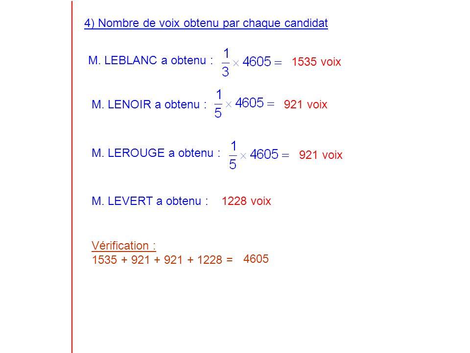 4) Nombre de voix obtenu par chaque candidat M. LEBLANC a obtenu : 1535 voix M.