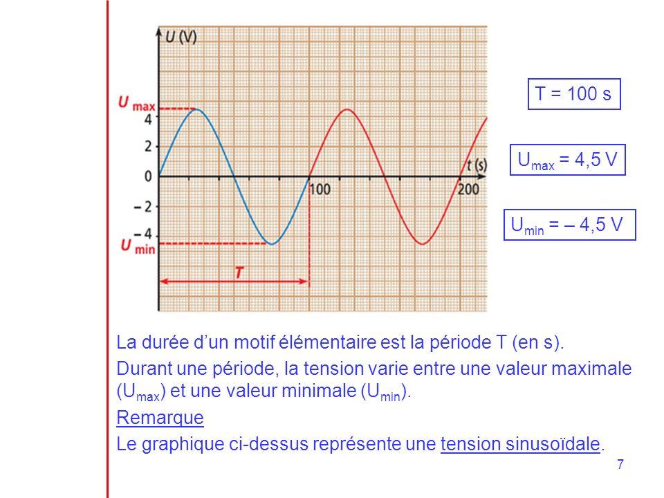 7 La durée dun motif élémentaire est la période T (en s). Durant une période, la tension varie entre une valeur maximale (U max ) et une valeur minima
