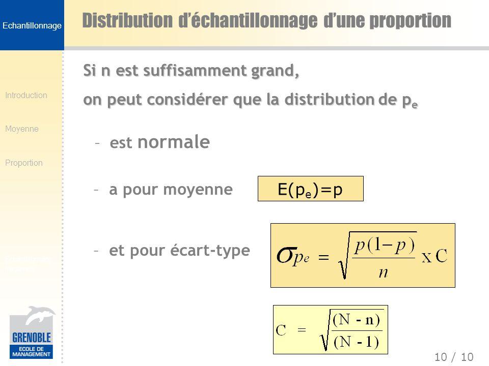 Introduction Moyenne Proportion 10 / 10 Echantillonnage fréquence Distribution déchantillonnage dune proportion Si n est suffisamment grand, on peut c