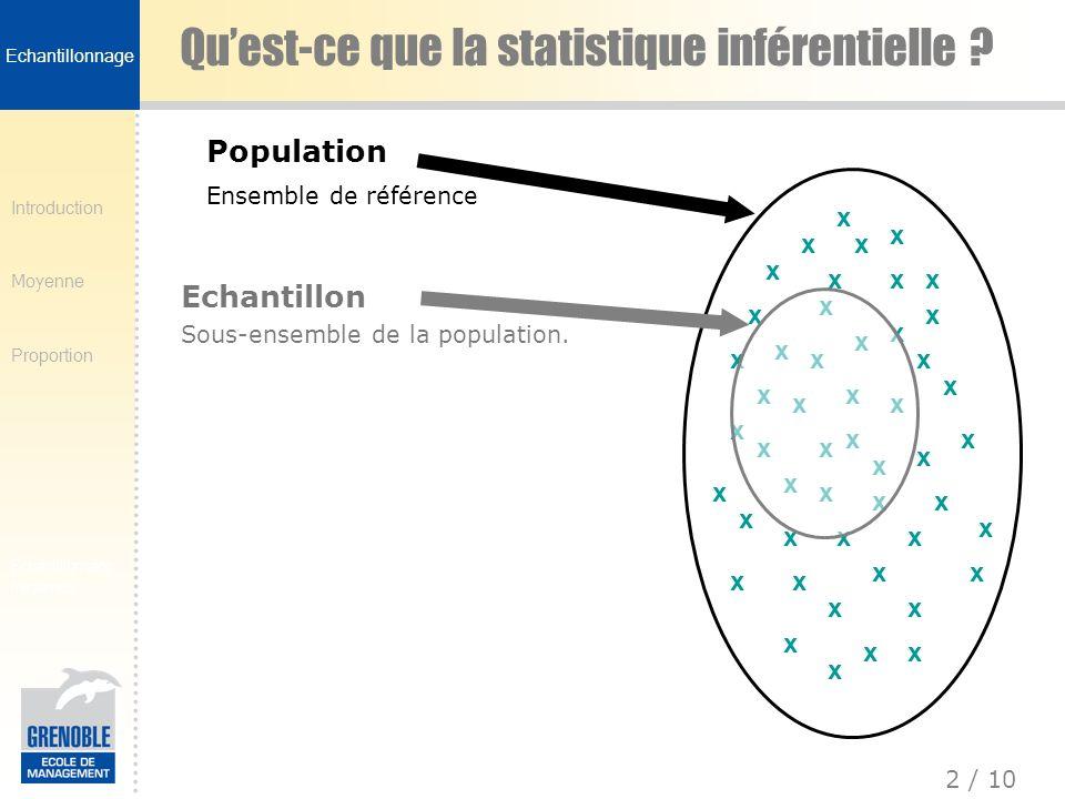 Introduction Moyenne Proportion 2 / 10 Echantillonnage fréquence Quest-ce que la statistique inférentielle ? x x x x x x x x x x x x x x x x x x x x x
