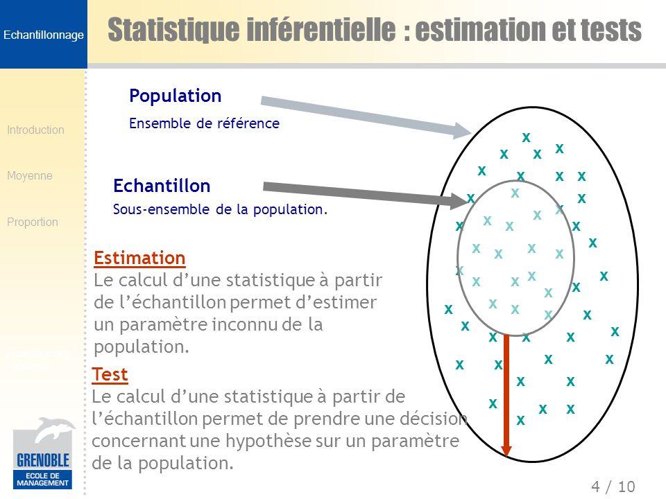 Introduction Moyenne Proportion 5 / 10 Echantillonnage fréquence Exemple de problème Population = étudiants Sup de Co Un besoin : Pourquoi un échantillon.