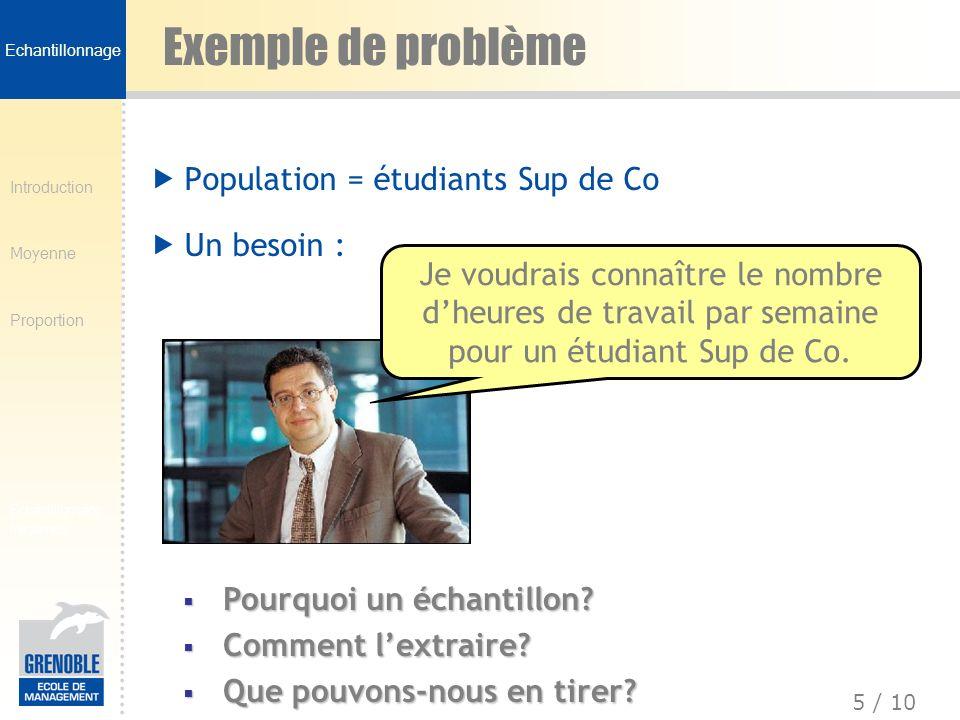 Introduction Moyenne Proportion 5 / 10 Echantillonnage fréquence Exemple de problème Population = étudiants Sup de Co Un besoin : Pourquoi un échantil