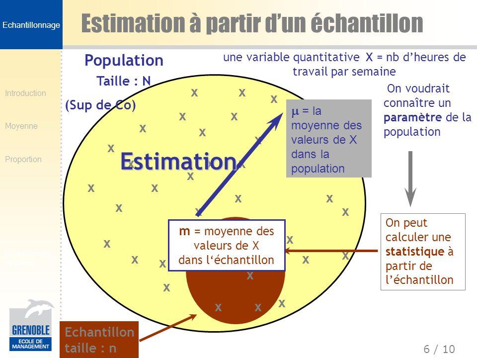 Introduction Moyenne Proportion 6 / 10 Echantillonnage fréquence Estimation à partir dun échantillon x x x x x x x x x x x x x x x x x x x x x x x x x