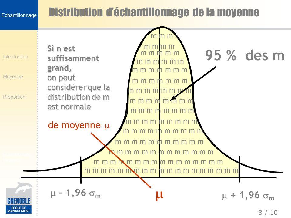 Introduction Moyenne Proportion 8 / 10 Echantillonnage fréquence Distribution déchantillonnage de la moyenne m m m m m m m m m m m m m m m m m m m m m