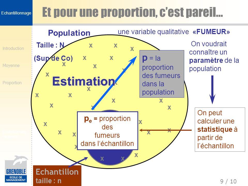 Introduction Moyenne Proportion 10 / 10 Echantillonnage fréquence Distribution déchantillonnage dune proportion Si n est suffisamment grand, on peut considérer que la distribution de p e –est normale –et pour écart-type –a pour moyenne E(p e )=p