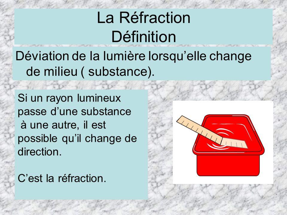 La Réfraction Définition Déviation de la lumière lorsquelle change de milieu ( substance). Si un rayon lumineux passe dune substance à une autre, il e