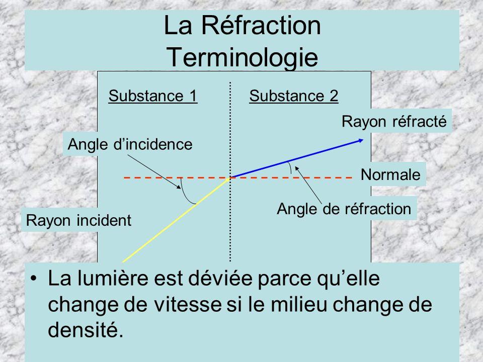 La Réfraction Terminologie Substance 1Substance 2 Rayon incident Rayon réfracté Angle dincidence Angle de réfraction Normale La lumière est déviée par