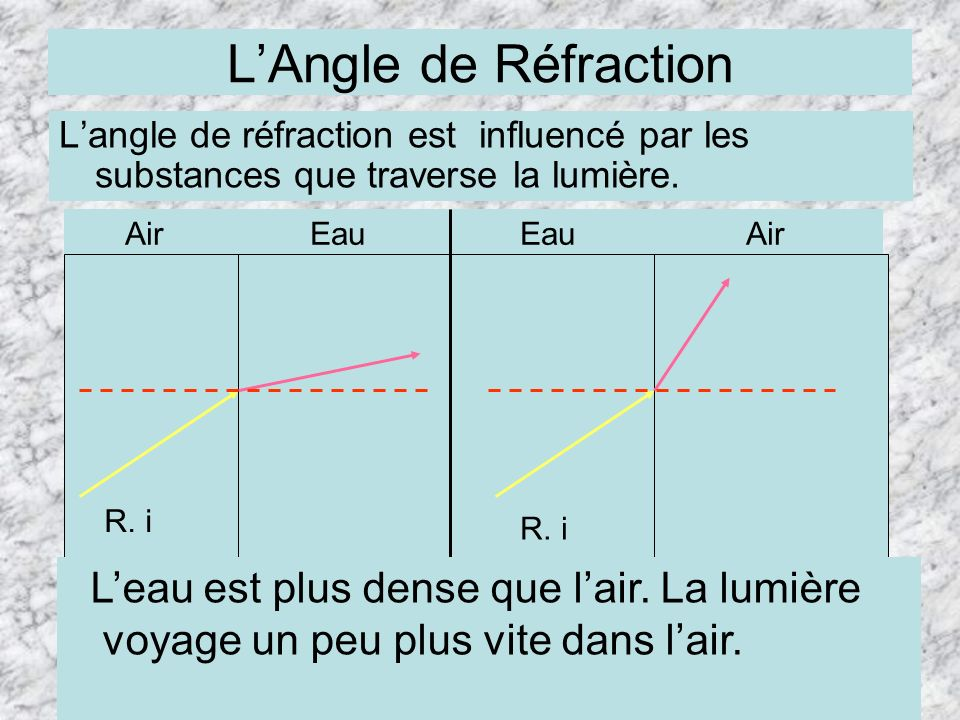 LAngle de Réfraction Langle de réfraction est influencé par les substances que traverse la lumière. Air Eau EauAir R. i Leau est plus dense que lair.