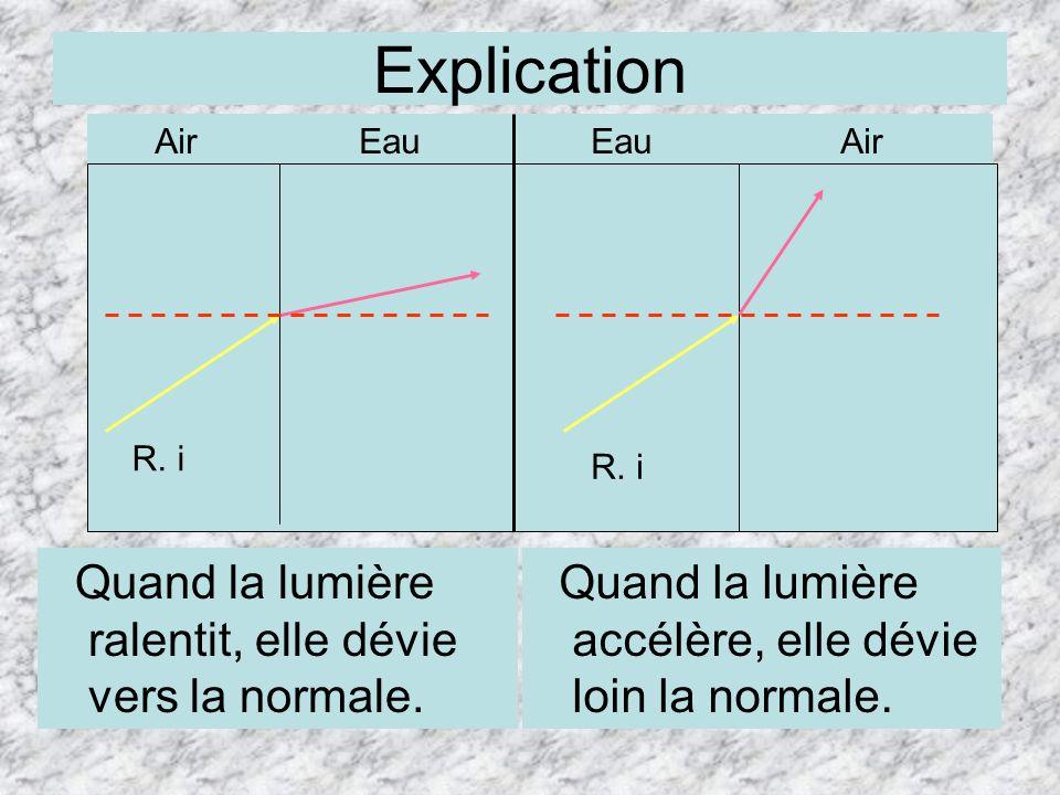 Quand la lumière ralentit, elle dévie vers la normale. Air Eau EauAir R. i Explication Quand la lumière accélère, elle dévie loin la normale.