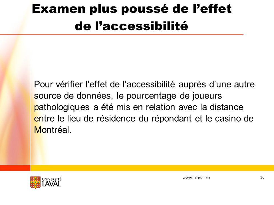 www.ulaval.ca 16 Pour vérifier leffet de laccessibilité auprès dune autre source de données, le pourcentage de joueurs pathologiques a été mis en relation avec la distance entre le lieu de résidence du répondant et le casino de Montréal.
