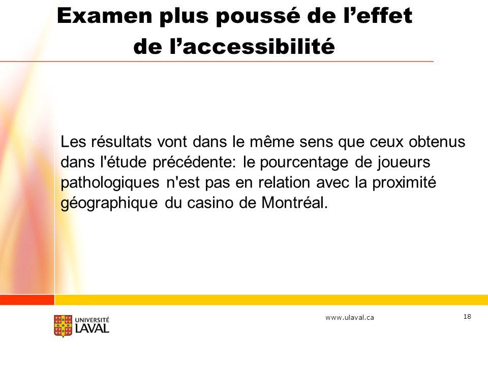 www.ulaval.ca 18 Les résultats vont dans le même sens que ceux obtenus dans l'étude précédente: le pourcentage de joueurs pathologiques n'est pas en r