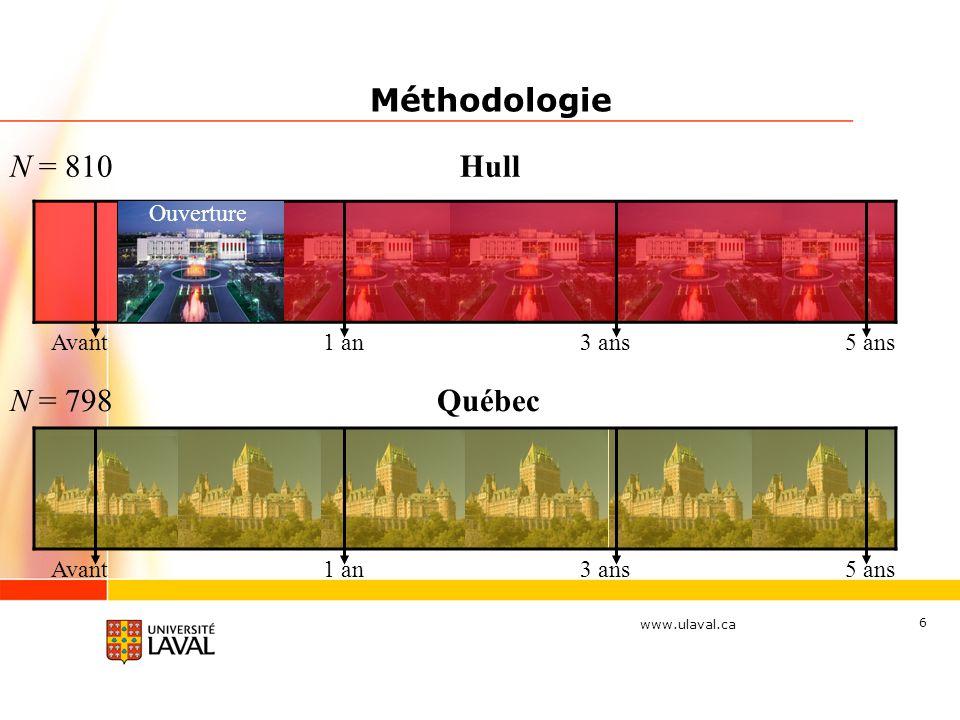 www.ulaval.ca 6 Méthodologie N = 810 N = 798 Avant Hull Québec Avant 1 an 3 ans 5 ans Ouverture