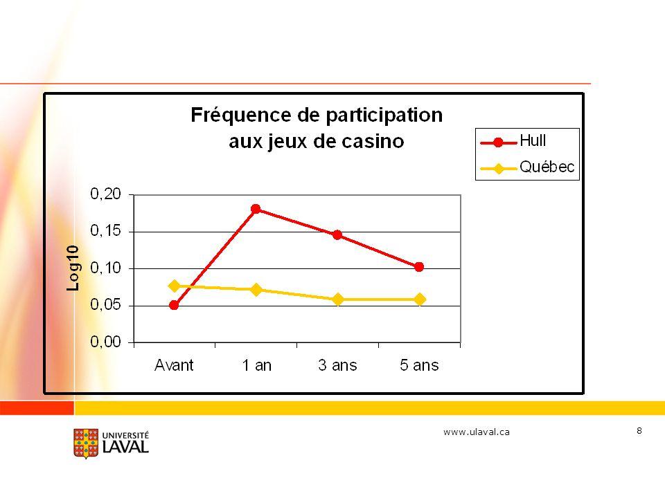 www.ulaval.ca 19 Comment interpréter lensemble de ces résultats en fonction des causes potentielles du jeu pathologique ?