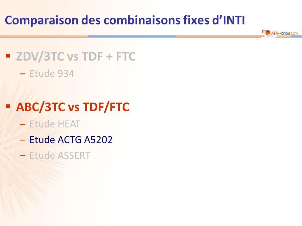 ABC/3TCTDF/FTC Total n = 1 857 EFV n = 465 ATV/r n = 463 EFV n = 464 ATV/r n = 465 Age médian, années373839 38 Femmes21 %16 %15 %17 % Antécédent de sida19 %18 %15 % 17 % ARN VIH (log 10 c/ml), médiane4,74,64,7 CD4 (/mm 3 ), médiane225236234224230 Ac VHC+6 %7 %9 %7 % Génotype à la pré-inclusion43 %48 %47 %40 %45 % Caractéristiques à la pré-inclusion : population globale Etude ACTG A5202 : ABC/3TC vs TDF/FTC, en association à EFV vs ATV/r – Résultats finaux (tous les patients) Résultats chez les 797 patients avec ARN VIH > 100 000 c/ml à la pré-inclusion : –Lors de la décision du Comité Indépendant, le délai déchec virologique était significativement plus court avec ABC/3TC comparé à TDF/FTC, indépendamment du 3 ème agent [Rapport de risque (IC 95 %)] : 2,33 (1,46-3,72) (Sax PE, NEJM 2009;361:2230-40) avec EFV : 2,46 (1,20-5,05) avec ATV/r : 2,22 (1,19-4,14) A5202 Sax PE, NEJM 2009;361:2230-40) ; Daar ES.